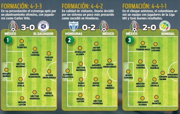 Alineaciones de los partidos frente a El Salvador, Honduras y Senegal