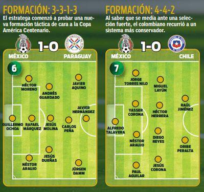 Estos jugadores eso JC Osorio en los duelos amistosos antes de Copa América