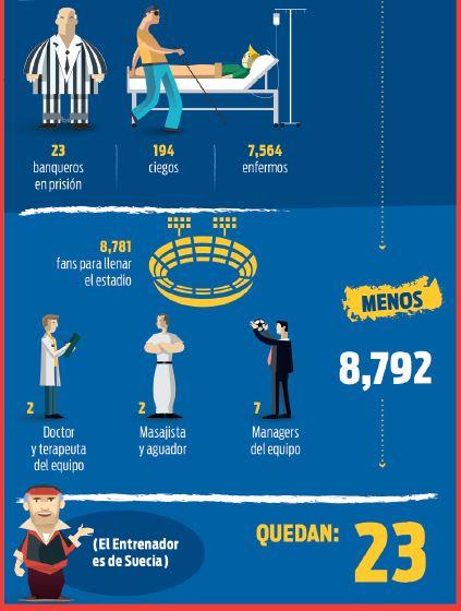 8 mil 792 personas se necesitan para llenar su estadio de futbol