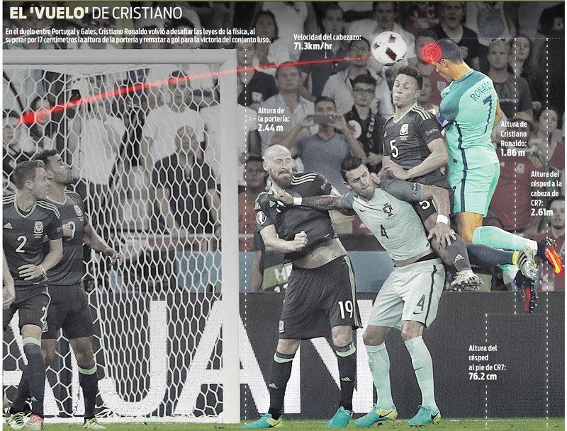 Cristiano, durante su salto en el partido frente a Gales