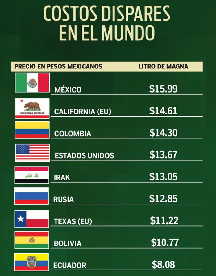 Así lucen los precios del combustible en diferentes países