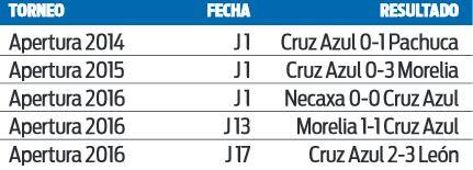 Tabla de Cruz Azul tras jugar la Copa Socio MX