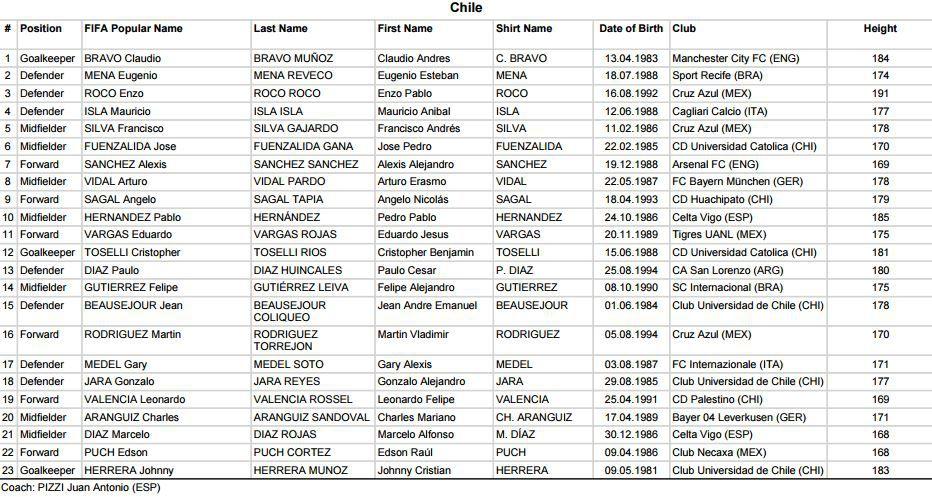 Convocatoria de Chile para Copa Confederaciones
