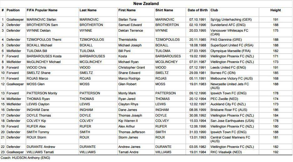 Convocatoria de Nueva Zelanda para Copa Confederaciones