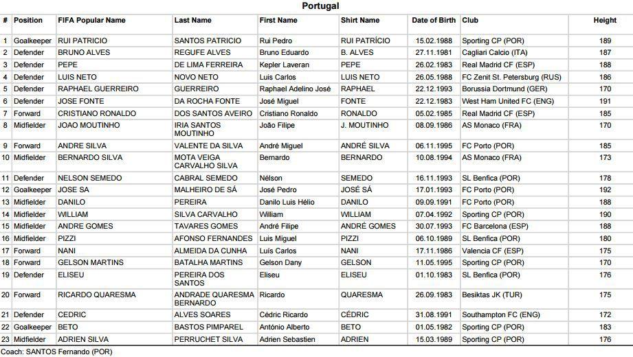 Convocatoria de Portugal para Copa Confederaciones