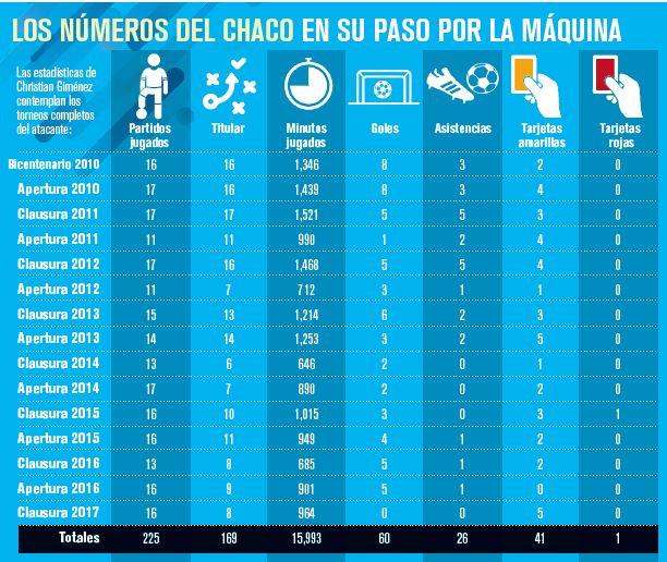 Los números del Chaco en su paso por la La Máquina