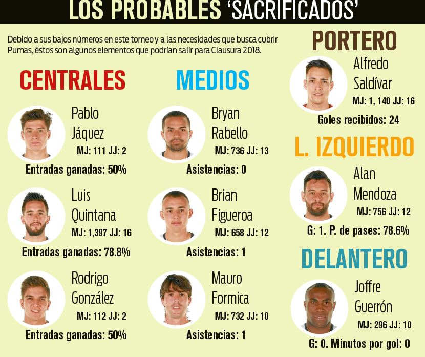 Estos son los jugadores que podrían salir para el Clausura 2018