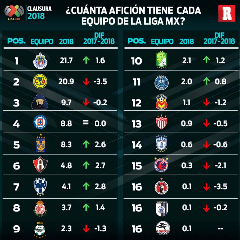 5af5f981c6035 http   www.record.com.mx futbol-futbol-