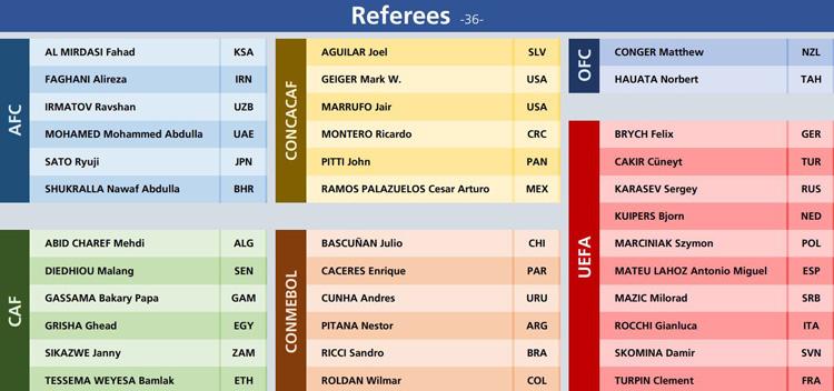 Lista de árbitros centrales para Rusia 2018