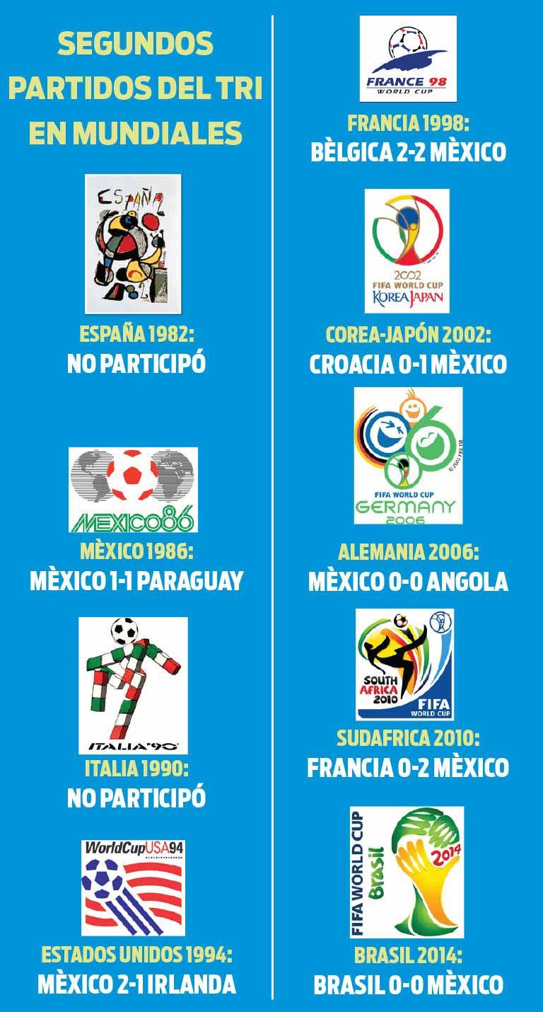 Historial de México en sus segundos partidos mundialistas