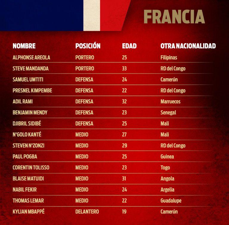 ¡Francia, finalista de la Copa del Mundo!