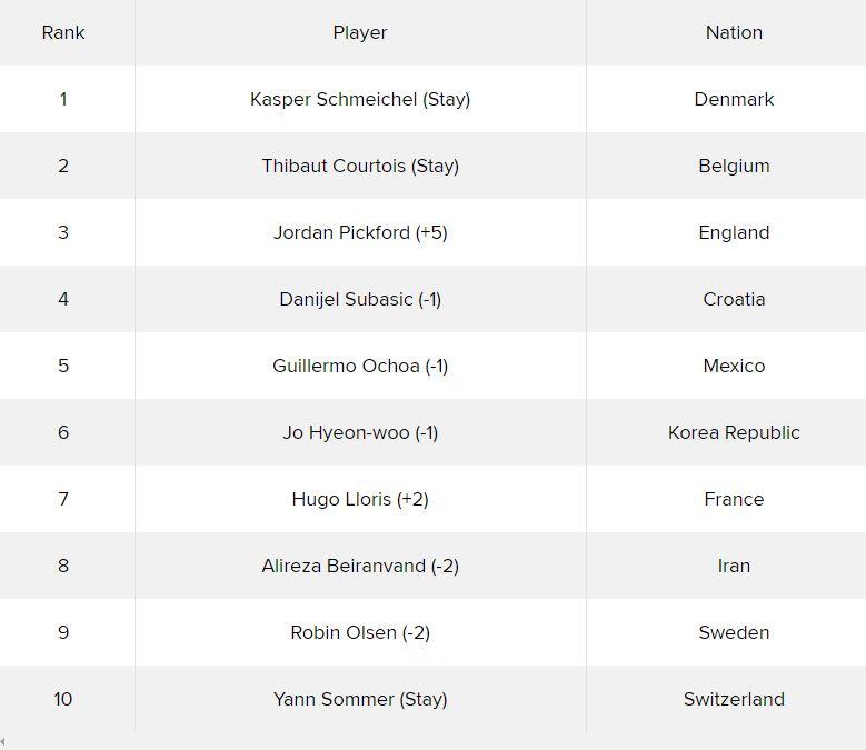 Courtois desplazó a Ochoa como portero con más atajadas en Rusia 2018