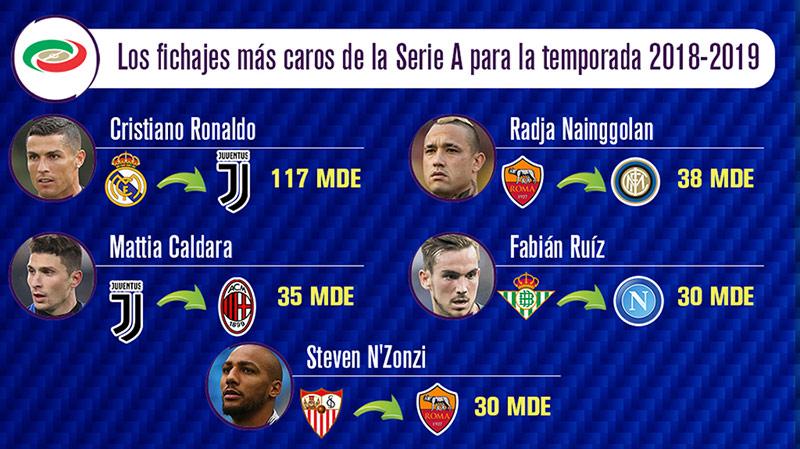 Los fichajes más costosos de la Serie A