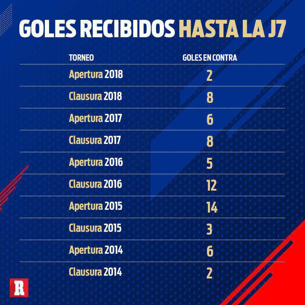 Goles recibidos por Cruz Azul en torneo anteriores