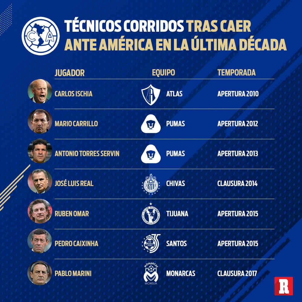 Los técnicos que han sido 'corridos' por el América