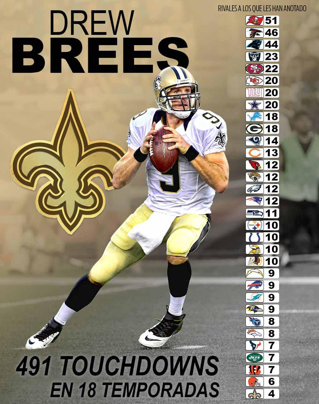 Los touchdowns que le ha anotado a cada equipo