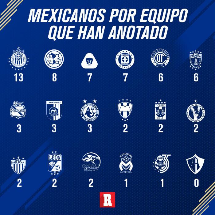 Goleadores mexicanos por equipo