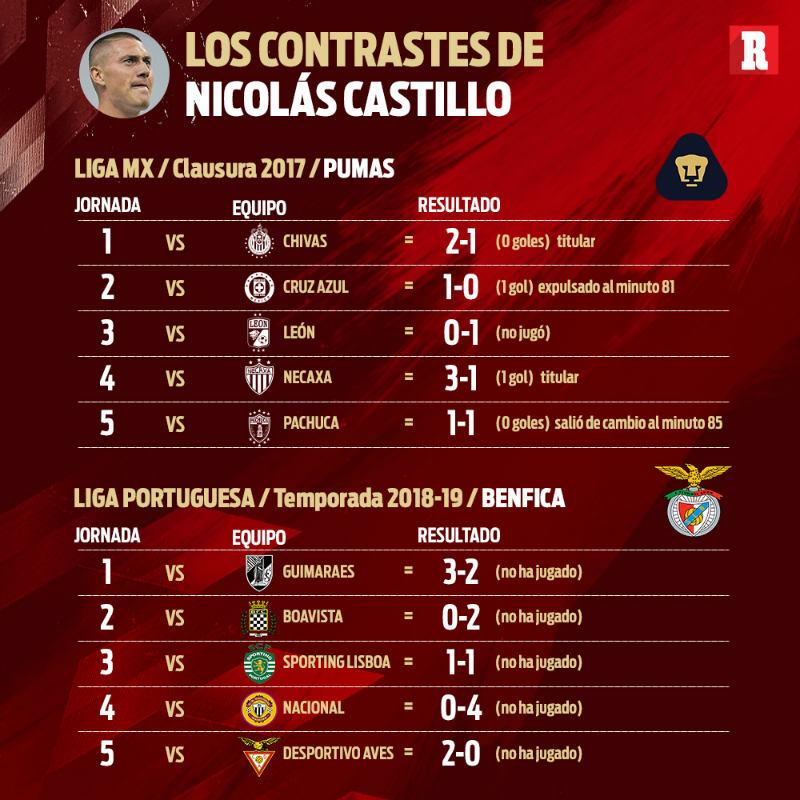 cff5b4f58 En comparación a su llegada a Pumas, en el Clausura 2017, 'Crackstillo' ya  marcaba diferencia en las primeras cinco jornadas disputadas, pues en ese  lapso ...