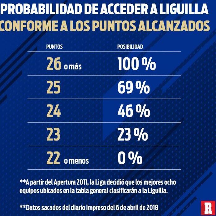 Tabla de probabilidad de ingreso a la Liguilla