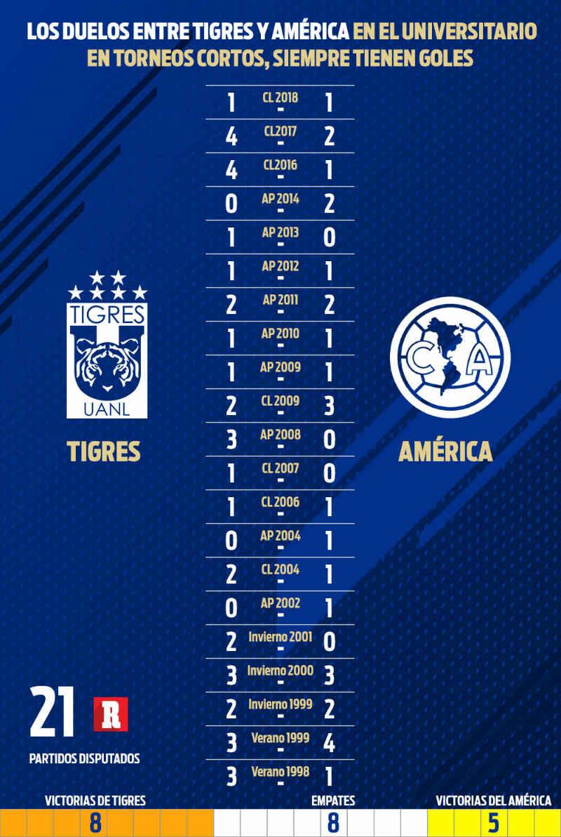 Tabla de resultados entre Tigres y América