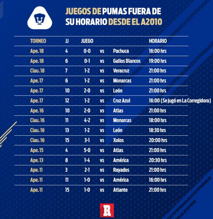 Estos son los partidos, fechas y horarios de la Liga MX