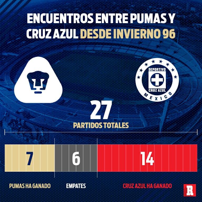 En VIVO: Pumas UNAM vs Cruz Azul por la Liga MX