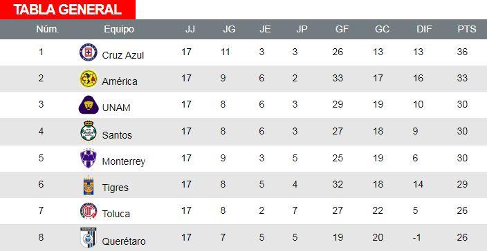 Primeros ocho lugares de la tabla del Apertura 2018