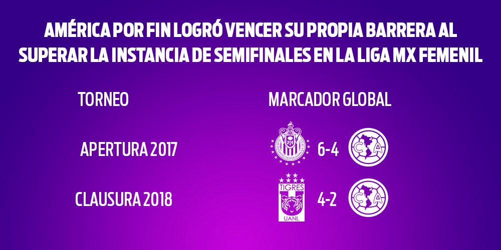 Tigres logra el empate ante América en la final femenil