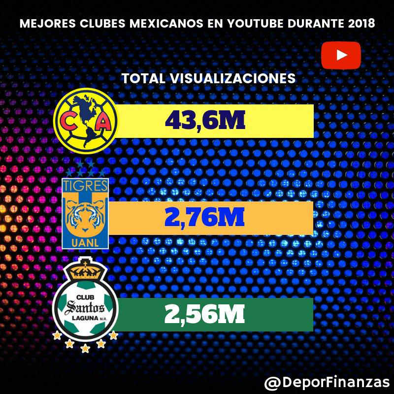 América triunfa contra Tigres y Santos Laguna