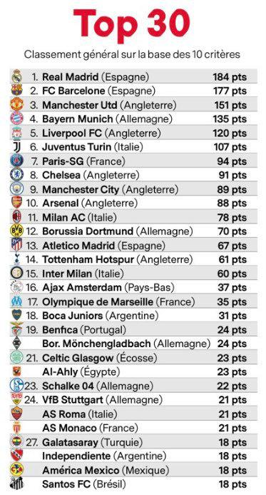 Los mejores equipos del mundo según France Football