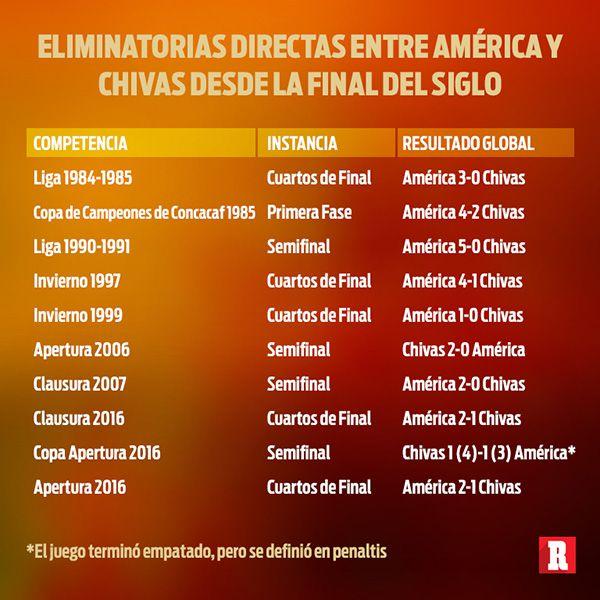 more photos b2ad5 d48fc Las eliminatorias de América y Chivas después de la Final del Siglo   RÉCORD