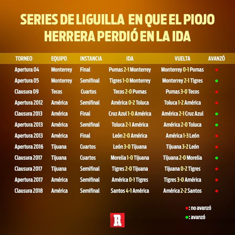 Los resultados de Miguel Herrera como DT cuando ha perdido la Ida