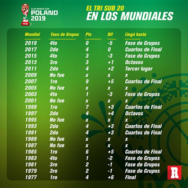 Selección Mexicana Sub 20, en los Mundiales