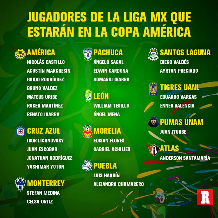 Jugadores de la Liga MX que estarán en la Copa América