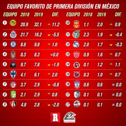 América, el equipo favorito en Liga MX