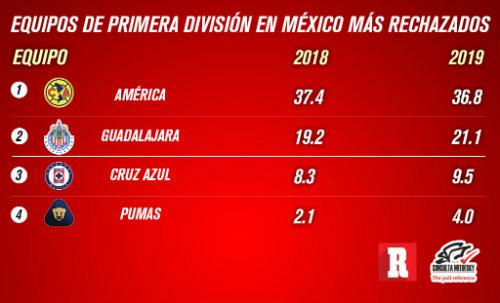 América, el más popular y el más odiado en México, según encuesta