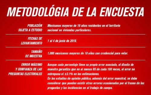 Tigres, el cuarto mas popular de la Liga MX