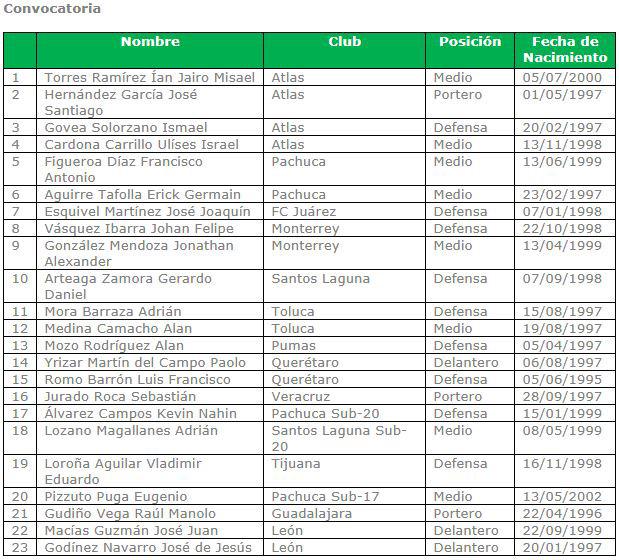 Esta es la lista de jugadores convocados