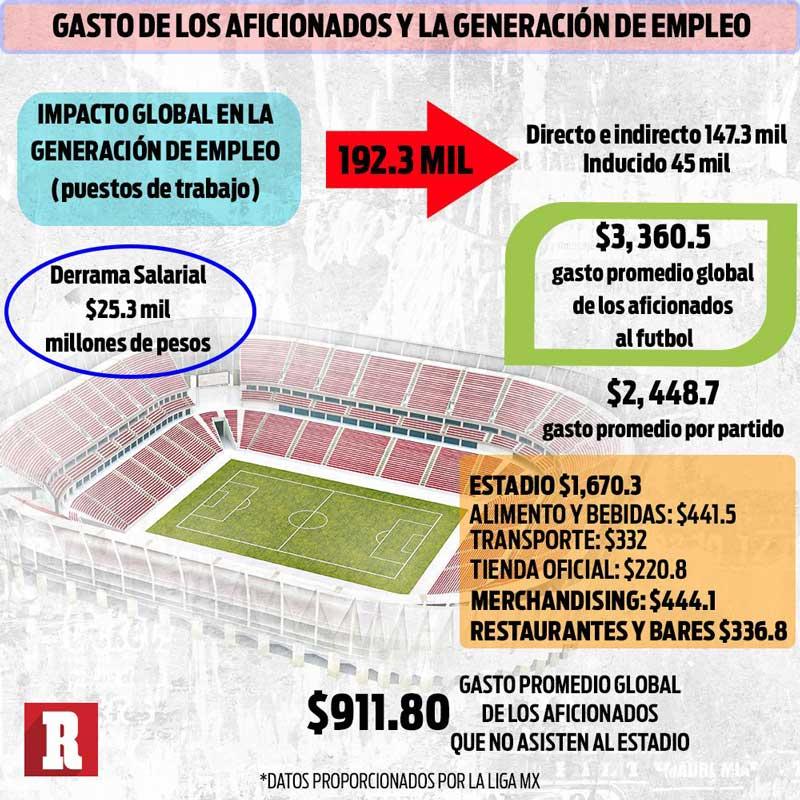 Futbol mexicano genera 114 mil millones de pesos al año