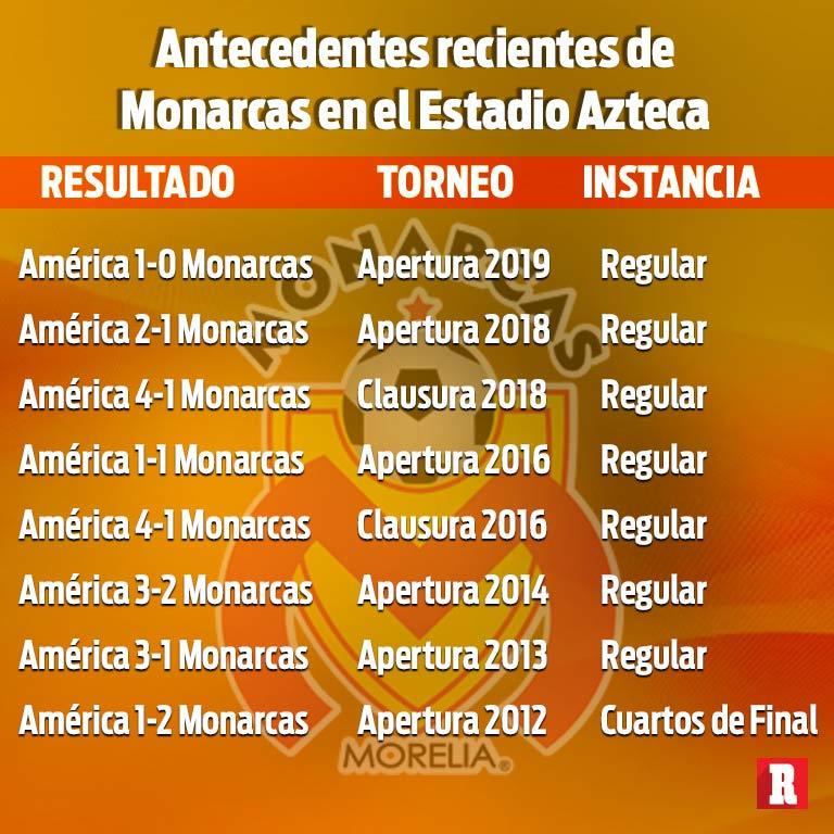 Resultado hoy del partido América vs Morelia por la semifinal del Apertura