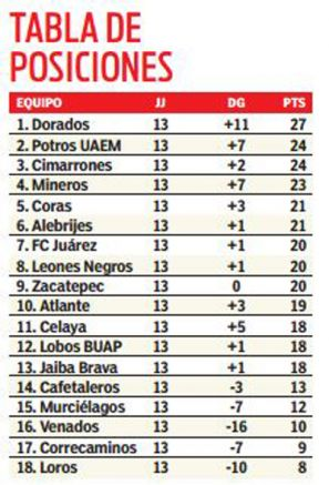 Tabla general del Ascenso MX