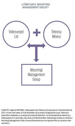 El surgimiento de Mountrigi Management Group LTD