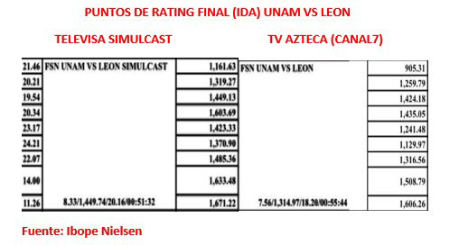 El rating de la Final de Ida