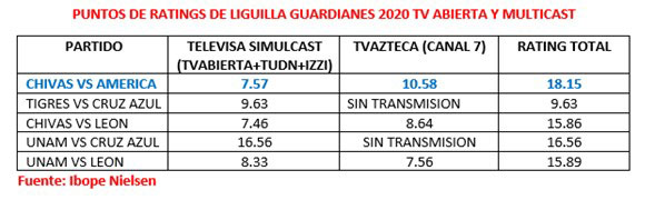 Los ratings de la Liguilla