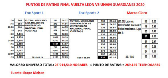 Los ratings de Fox en la Final de Vuelta